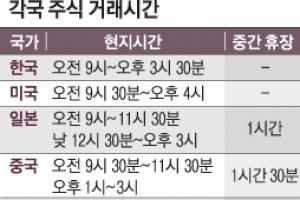 """""""주식 거래시간 30분 줄이자"""" 증권업계에도 '워라밸' 바람"""