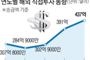 해외 직접투자액  작년 역대 최대치