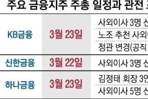 금융주총 화두는 '연임·코드인사·노동이사제'