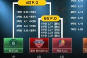 SK, 4강 직행, 마지막 경기 KCC 제압하고 플레이오프 대진 완성