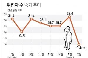 'GM쇼크' 취업자 증가 10만명 턱걸이…실업자 126만명