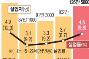 취업자 겨우 10만명 증가… 2월 '고용 쇼크'
