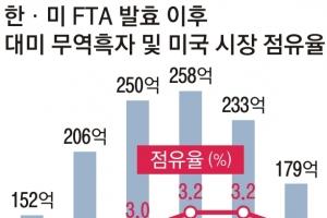 오늘 한·미 FTA 3차협상… 車 내주고 철강관세 막나