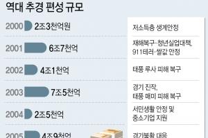 청년일자리 위해 4조 규모 '미니추경'추진…다음달 국회제출