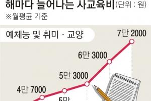고교생 국어·취미활동 사교육비 늘었다