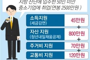 中企 취업 청년, 年 1000만원 한시 지원