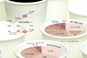 [커버스토리] 커피 1회용 컵·찌꺼기재활용 안 되는 '커피공화국'