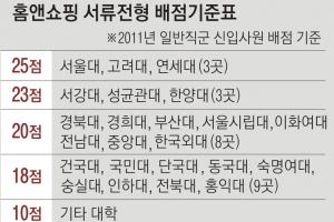 [단독] 'SKY' 25점, 기타 대학은 10점… 홈앤쇼핑, 출신 대학별 줄세우기 채용