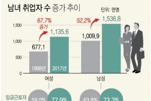 """""""여성일자리 괄목할 성장""""…취업률·임금상승률서 남성 추월"""