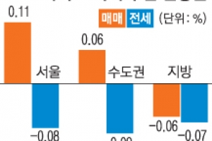 강북 일부 뺀 서울 전셋값 하락 지속