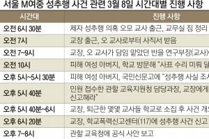 [단독] '성폭력 불감증' 서울교육청·학교, 네 탓 공방