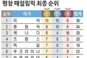 [평창 블로그] 한국 최초 金마저… 중계 외면한 지상파