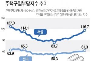 집값 뛰고 금리도 치솟아…서울 주택구입부담 6년만에 최대