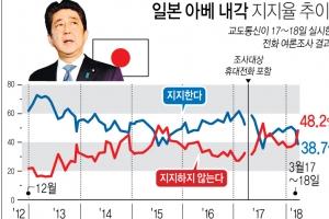 '문서조작' 아베 3연임 빨간불…지지율 2012년 취임후 최저