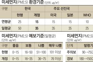 미세먼지 기준 27일부터 美·日 수준 강화