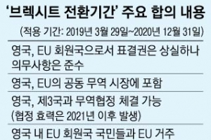 """英·EU """"브렉시트 2020년까지 전환"""""""