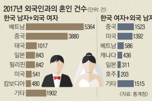청년 실업난에… 작년 혼인 건수 사상 최저