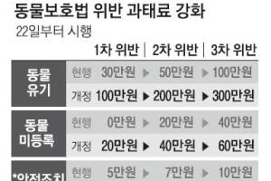 '개파라치' 시행 하루 전 무기 연기… 혼란만 키운 정부