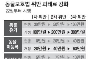 '개파라치' 시행 하루 전 무기 연기…혼란만 키운 정부