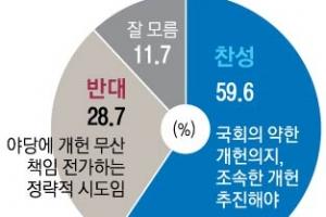 대통령 개헌안 발의… 진보층 '찬성' 84.7% vs 보수층 '반대' 63.7%