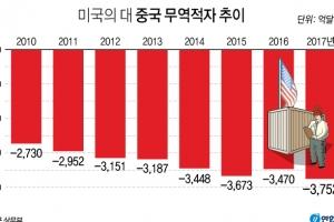 미, 중국산 수입품에 '관세폭탄' 행정명령…미중 무역전쟁