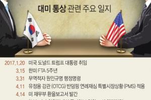 """한국, '철강 관세폭탄' 4월말까지 유예…""""영구면제 협상 계속"""""""