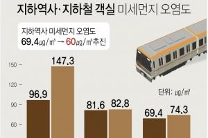 지하역사 초미세먼지 기준 신설…객실엔 공기정화장치 설치