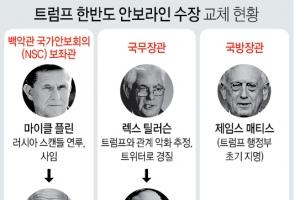 백악관 새 안보수장에 '슈퍼매파' 볼턴 임명…맥매스터 경질