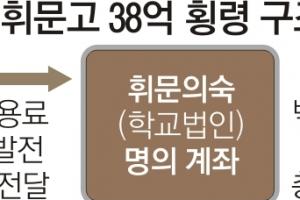 휘문고 재단 38억 횡령… 제보받고도 4개월 묵힌 교육청