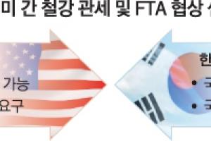 [글로벌 무역전쟁] 수입산 철강 쿼터 카드 꺼내든 美… 한국 협상단 '혼란'