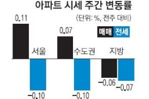 서울 노원구 재건축 하락세 전환