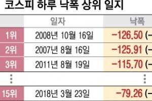 """""""증시 당분간 조정 국면 불가피"""""""