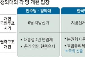 개헌안 '공' 넘겨받은 여야… 6월vs10월 양보없는 투표 시기