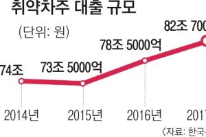 ['금리 상승기' 한국경제 복병 2제] '취약차주' 대출 82조… 66%는 고금리
