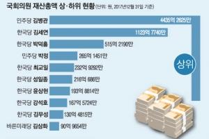 [공직자 재산공개] 김병관 2756억 불려 4435억 최고 갑부