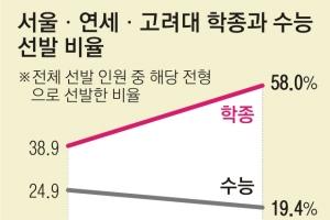 서울 주요대학들 내년부터 정시 확대한다