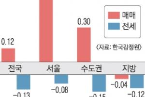 서울 집값 상승률 '반토막'…전셋값 67개월 만에 하락