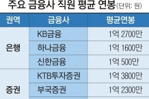 역시 금융사… 억대 연봉 14개社