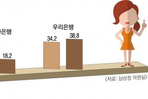 여성만 커트라인 높여… 女합격률 40% 넘는 곳 '0'