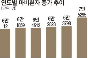 '고령화 그늘' 5년 새 25% 증가한 마비환자