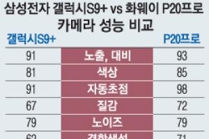 카메라 평가 1위 자리 내준 '갤S9+'