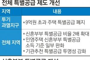 '금수저 로또' 차단… 분양가 9억 이상 특별공급 전면 중단