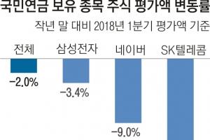 국민연금 주식투자 '초라한 성적표'