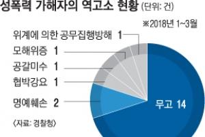 [단독] 3개월 새 성폭력 역고소 20건…'피해자 압박' 소송 거는 가해자
