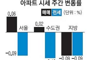 강남구도 7개월 만에 첫 하락