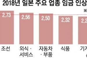 日기업 임금 인상률 2.4%… 20년 새 최고