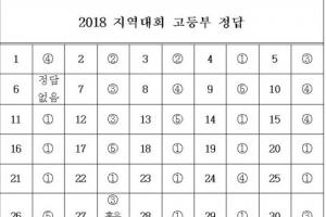 대입 반영 경시대회 무더기 문제오류…수험생들 '아우성'
