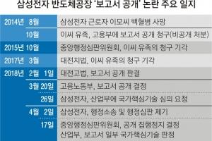"""""""공정명만 봐도 30년 노하우 유추…中 등 추격 빌미"""""""