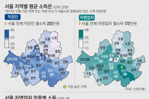 서울 직장인 월급 223만원…종로구 355만원으로 '최고'