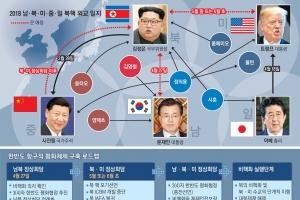 """평화 로드맵 그린 靑… """"3자 또는 4자 합의도 가능"""""""